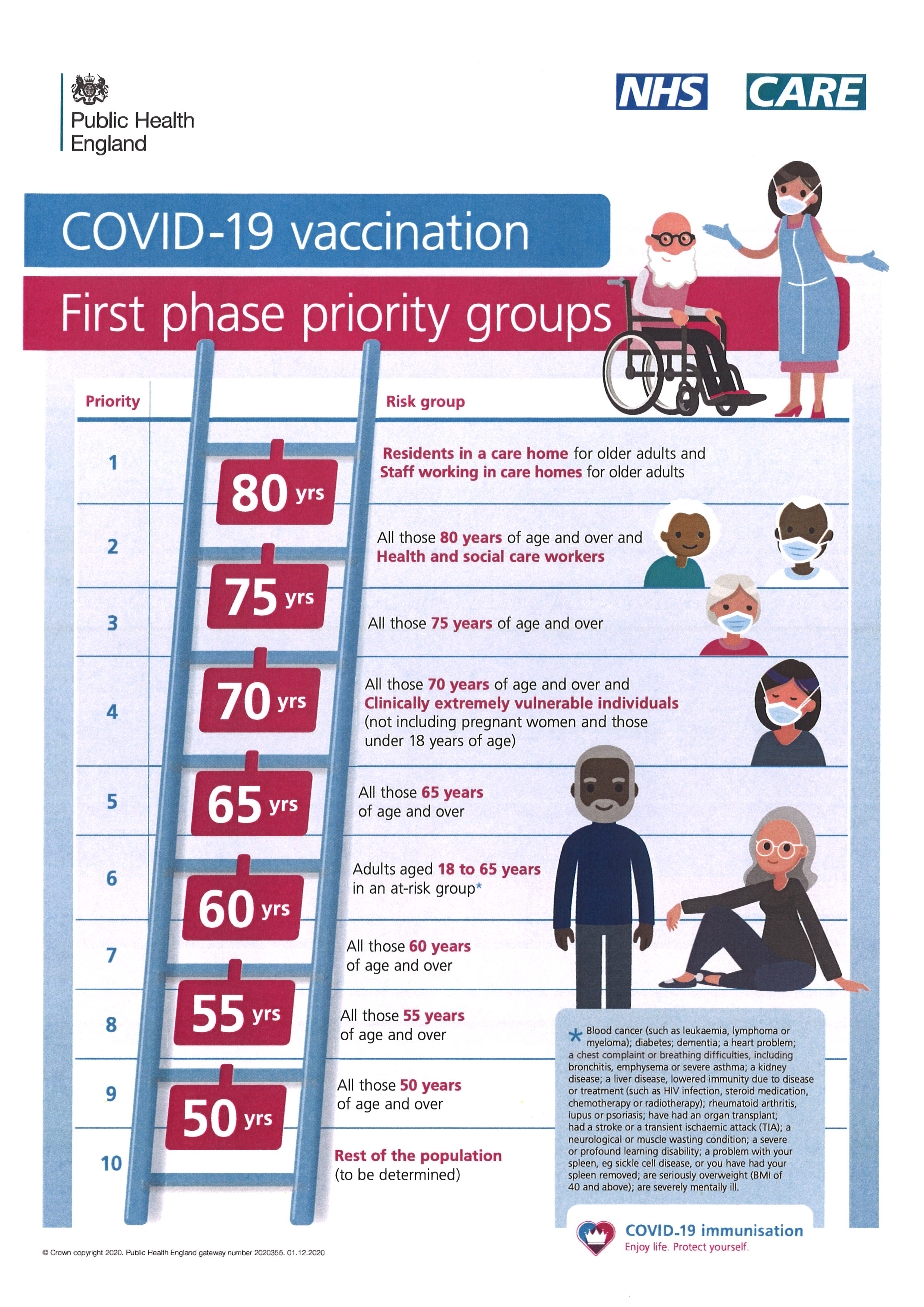 COVID Vaccination First Phase Priority Groups